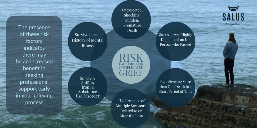 Risk Factors for Complicated Grief