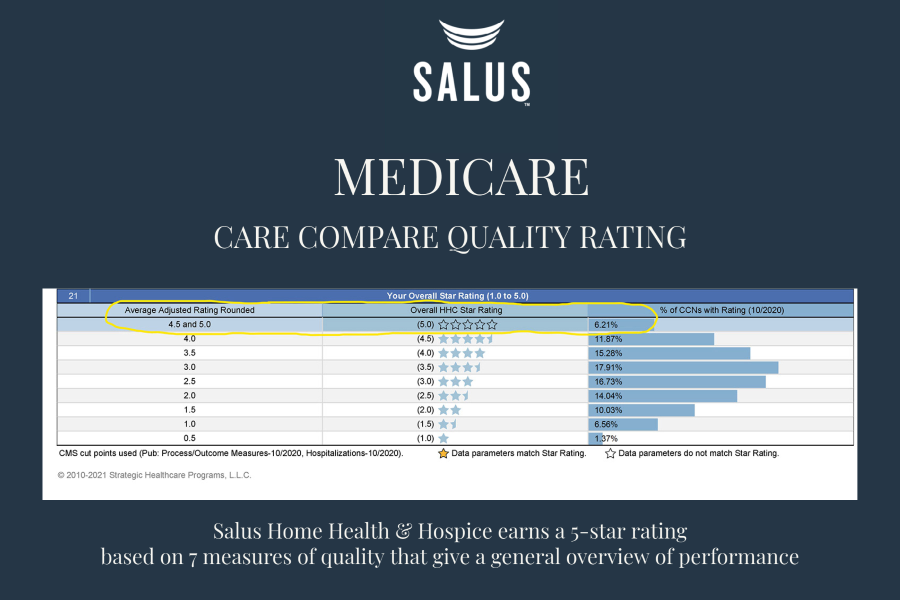 hospice-five-star-rating