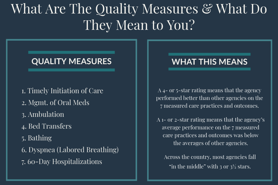 hospice-quality-measures
